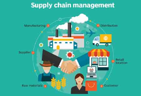 How Supply Chain Management Impacts Manufacturing Firms?
